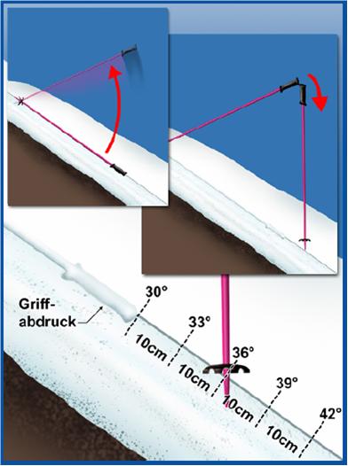Hangneigungsmessung mit Skistöcken; Quelle: Deutscher Skilehrerverband